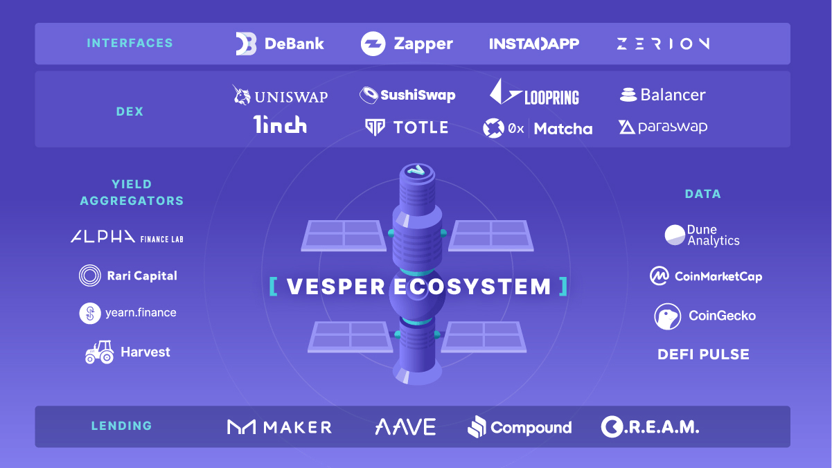 https://vesper.finance/wp-content/uploads/2021/02/ecosystem-website-100.png